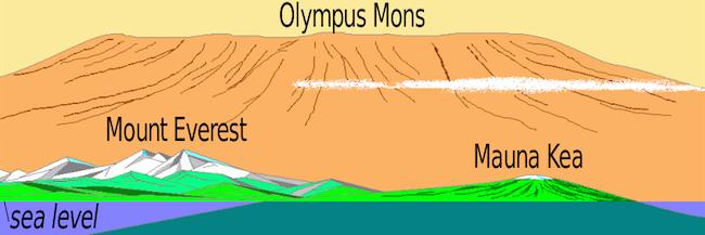 1280px-Olympus_mons_vergleich_en.svg_.