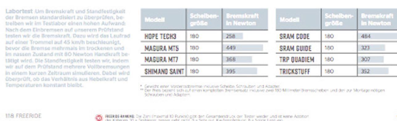 bremsentest-freeride-01-18-auszug.jpg