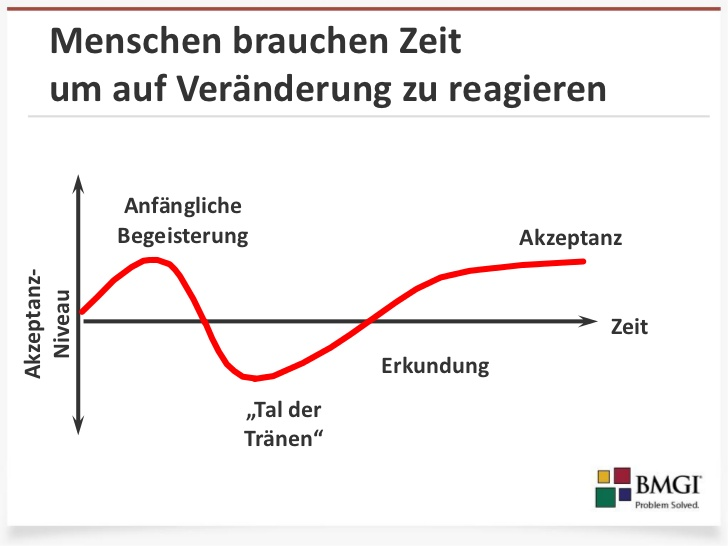 driving-the-acceptance-of-change-german-19-728.jpg