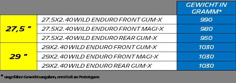 Gewichts-Größenangaben Wild Enduro.png