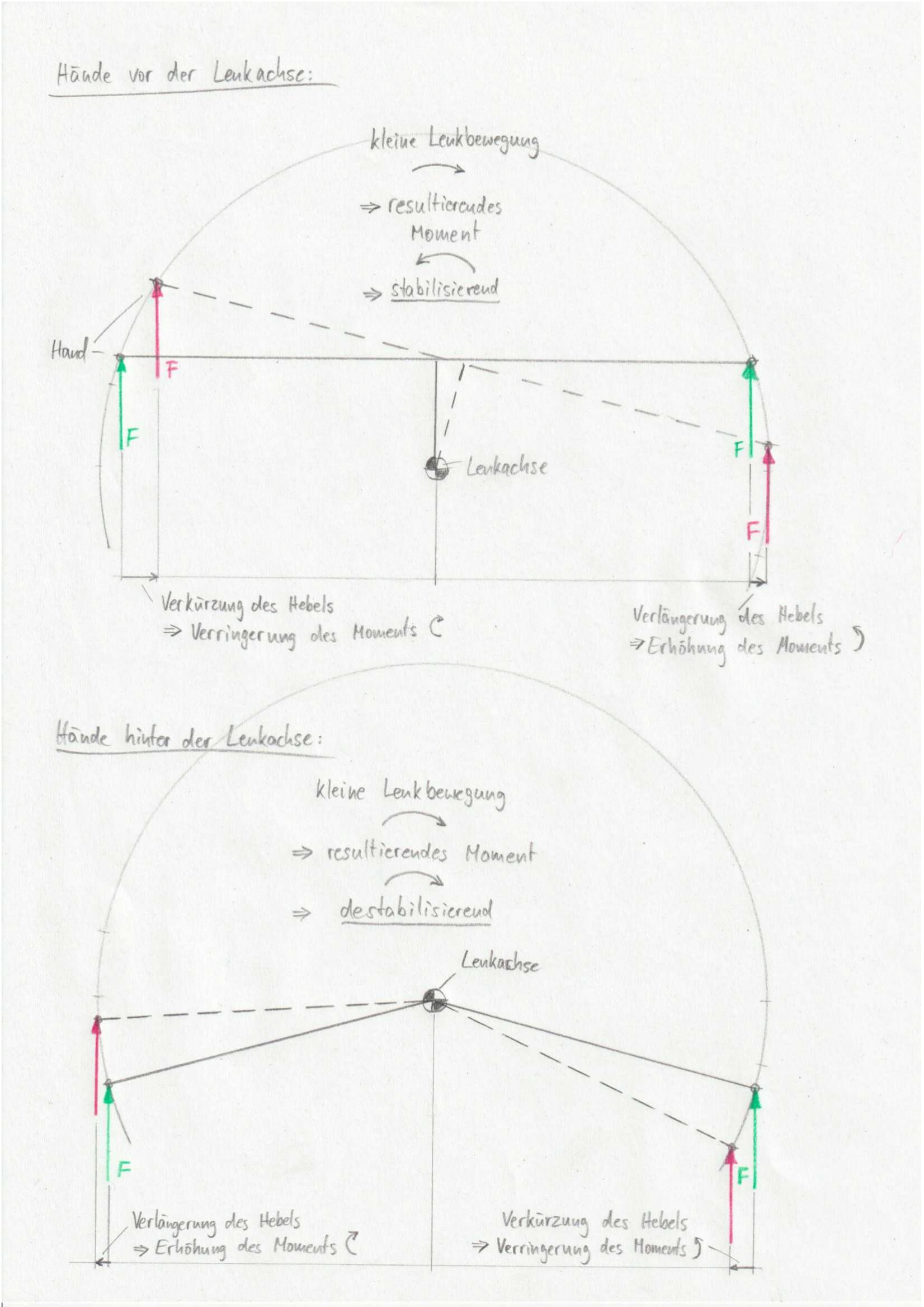 Handposition und Lenkstabilität.jpg