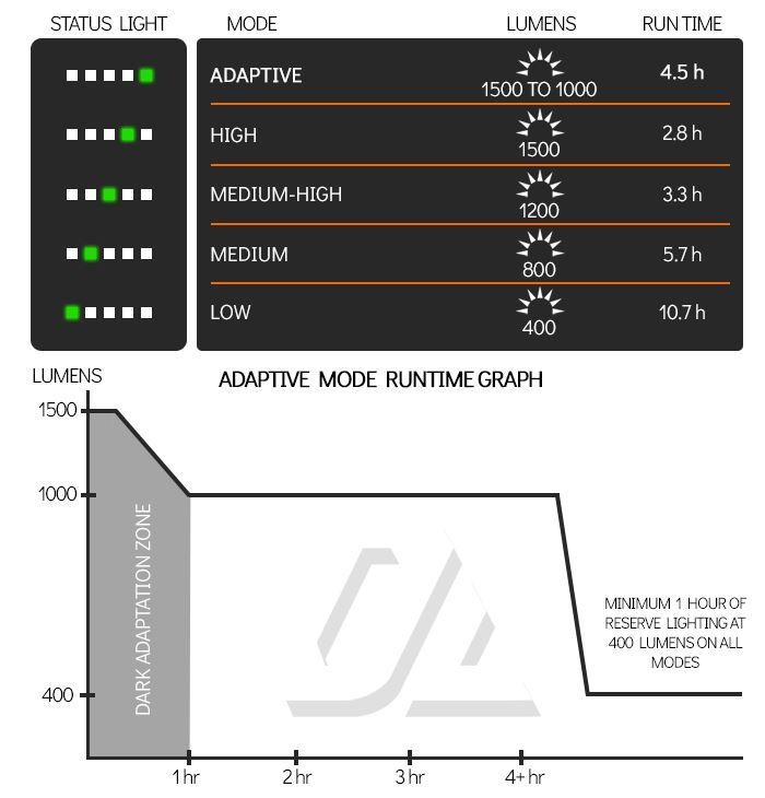 Kickstarter_modes and runtimes.JPG