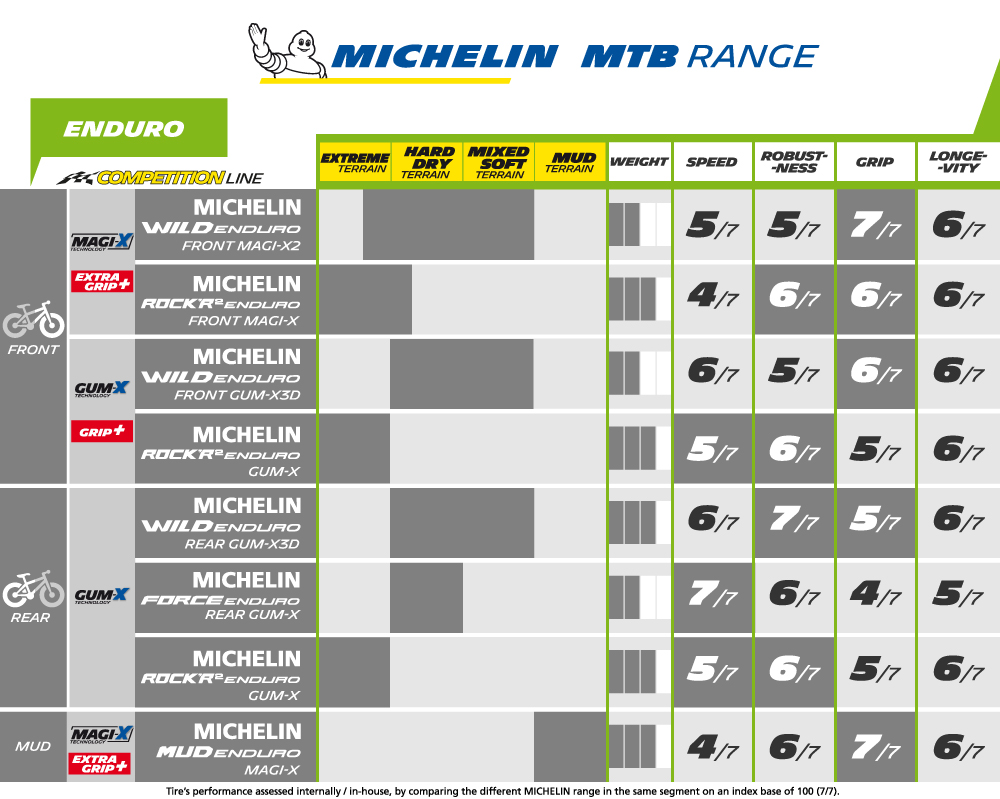 Michelin_MTBRange_ENDURO_Board_1000_2018_V3.jpg