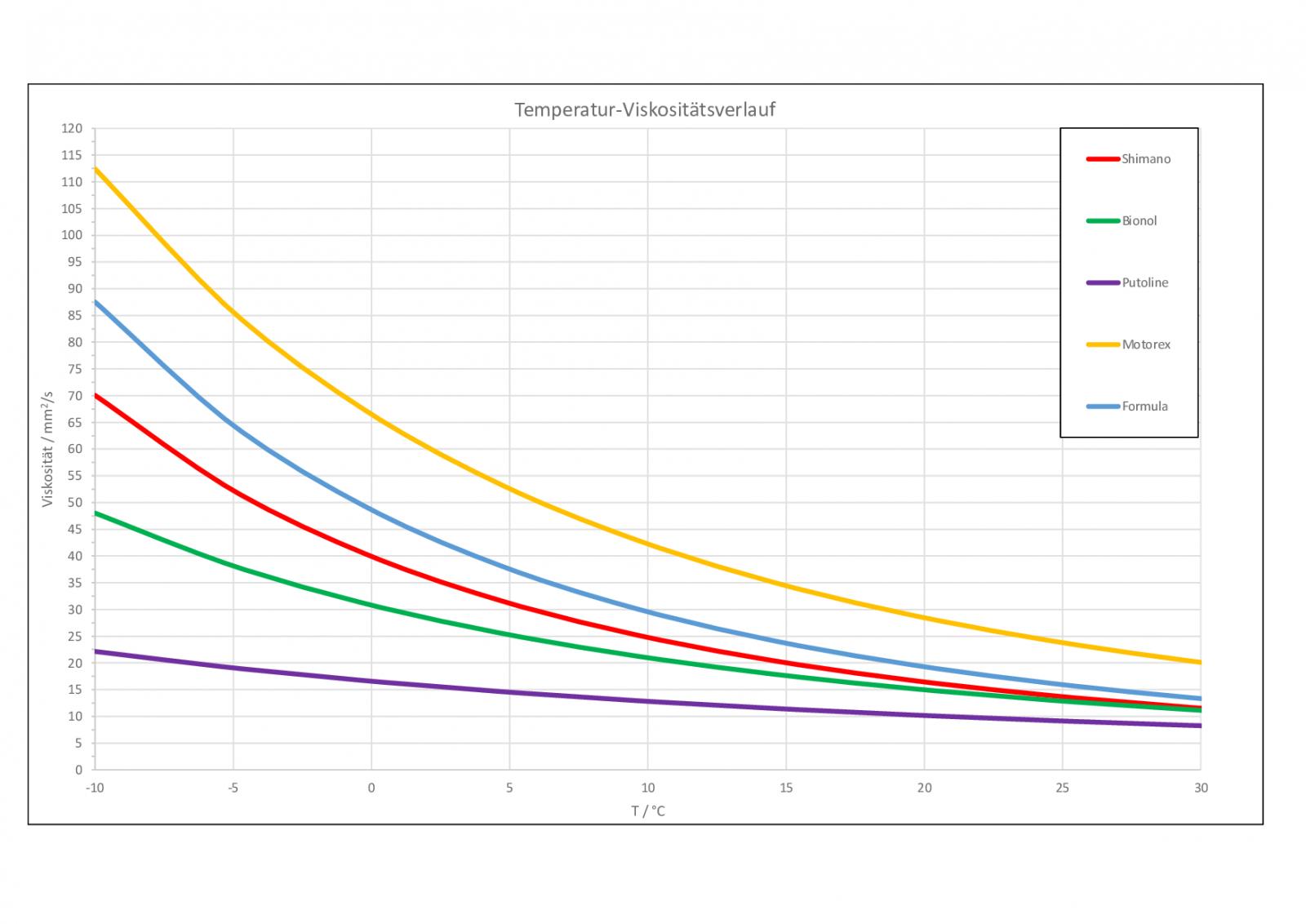 Viskosität-Vergleichsrechner.png