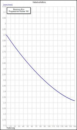 Bionicon_rEvo_Rocker_average_ratio_progressiv_160.jpg
