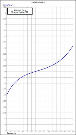 Bionicon_rEvo_Rocker_average_ratio_standard_160.jpg