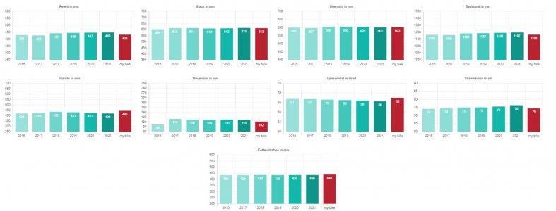 Gei Vergleich Bike Stats.JPG