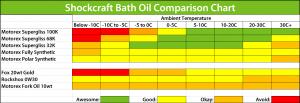 Manitou_2019_Shockcraft_Bath_Oil_Comparison_Chart.png