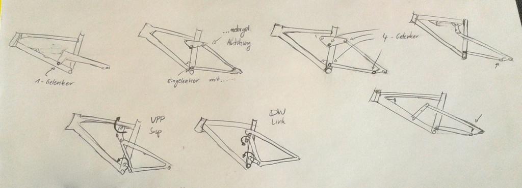 Rahmenkonzepte Übersicht
