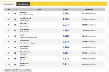 Ranking Winterpokal Stand 01. April 2014