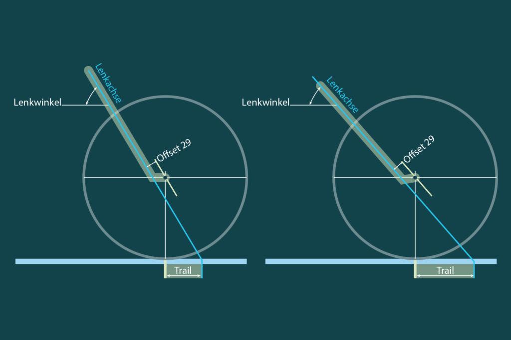 Forschungsprojekt Mountainbike-Geometrie: Lenkwinkel und Federweg - MTB-News.de